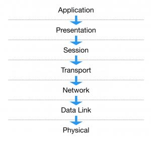 Layers According to OSI